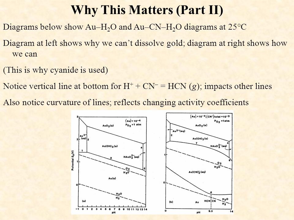 Why This Matters (Part II) Diagrams below show Au–H 2 O and Au–CN–H 2 O diagrams at 25°C Diagram at left shows why we can't dissolve gold; diagram at
