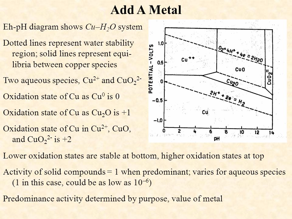 More on Metal – H 2 O Diagrams Type of stable ion depends on pH For CuO + 2 H + = Cu 2+ + H 2 O, low pH drives reaction to right Simple ions like Cu 2+ are stable at low pH For CuO + H 2 O = 2 H + + CuO 2 2–, high pH drives reaction to right Oxyions like CuO 2 2– are stable at high pH Solid oxides, hydroxides most stable in center of diagram