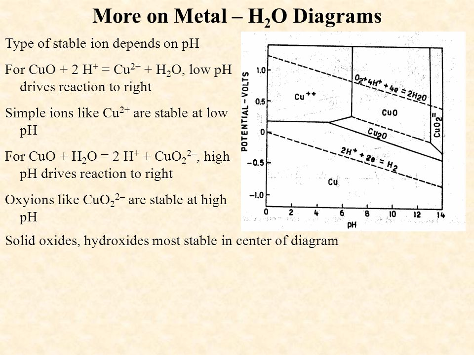 More on Metal – H 2 O Diagrams Type of stable ion depends on pH For CuO + 2 H + = Cu 2+ + H 2 O, low pH drives reaction to right Simple ions like Cu 2