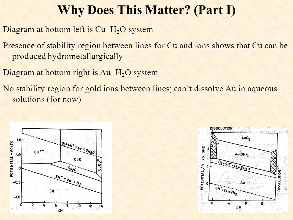 Why Does This Matter? (Part I) Diagram at bottom left is Cu–H 2 O system Presence of stability region between lines for Cu and ions shows that Cu can