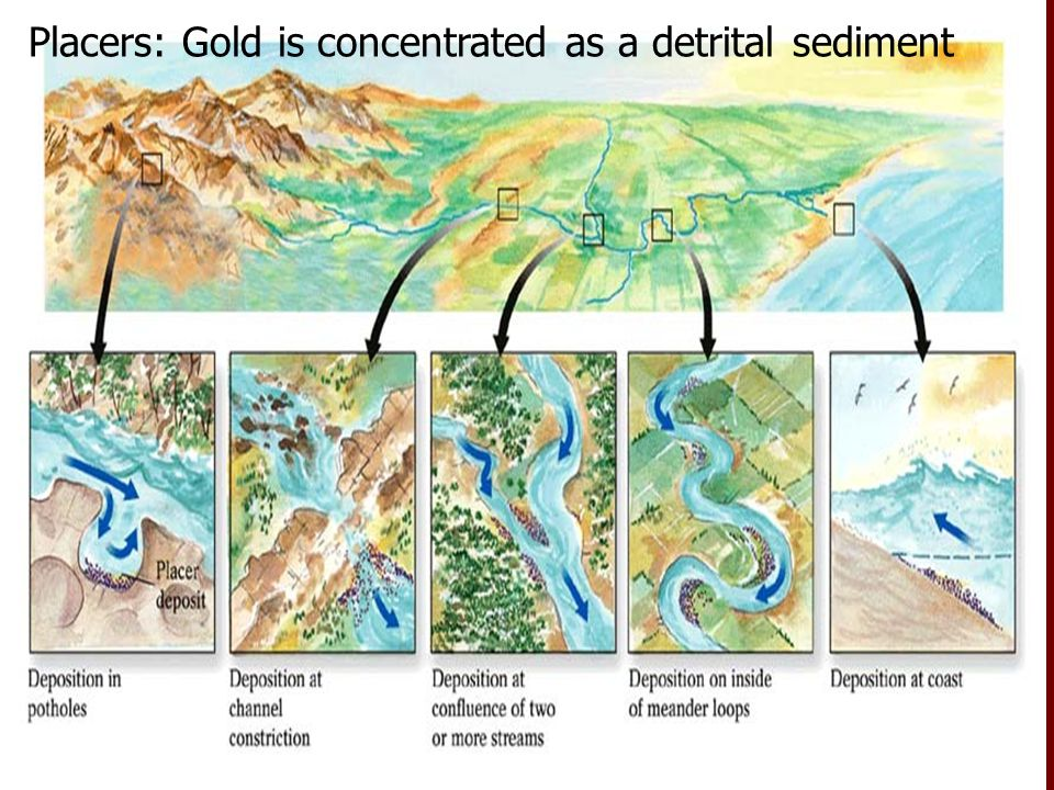 Placers: Gold is concentrated as a detrital sediment