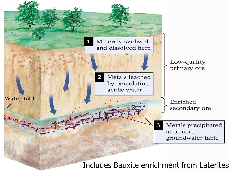 Includes Bauxite enrichment from Laterites