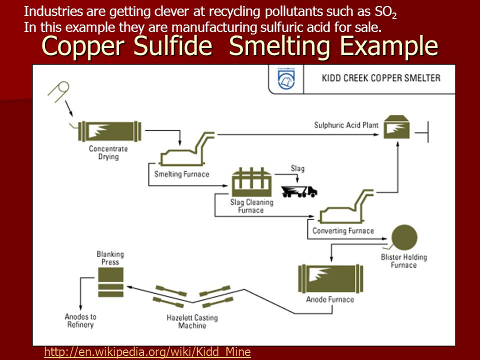 Copper Sulfide Smelting Example http://en.wikipedia.org/wiki/Kidd_Mine Industries are getting clever at recycling pollutants such as SO 2 In this example they are manufacturing sulfuric acid for sale.