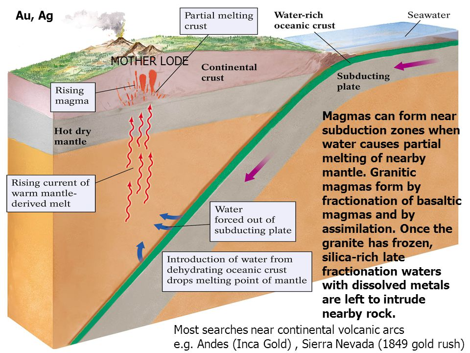 Magmas can form near subduction zones when water causes partial melting of nearby mantle.