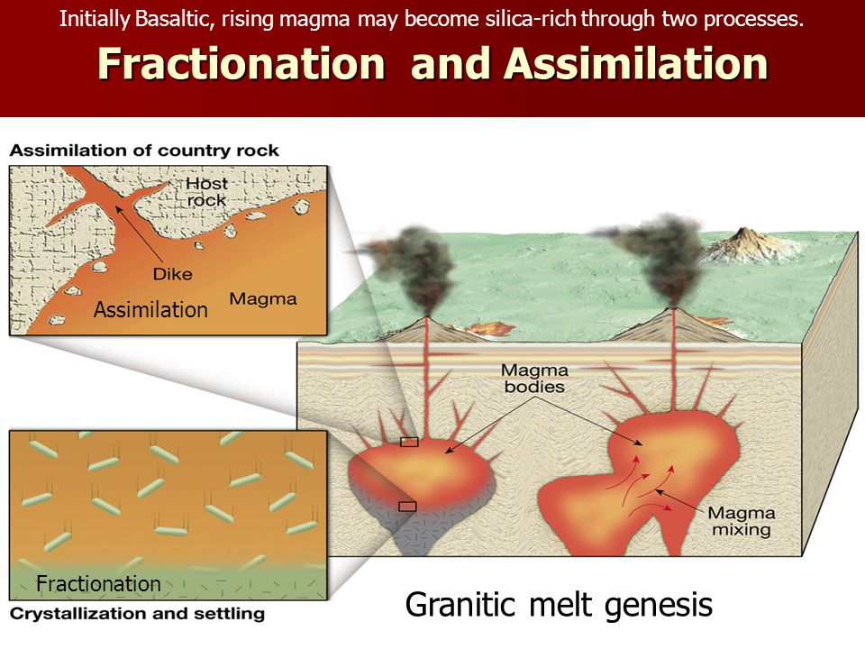 Fractionation and Assimilation Granitic melt genesis Initially Basaltic, rising magma may become silica-rich through two processes.