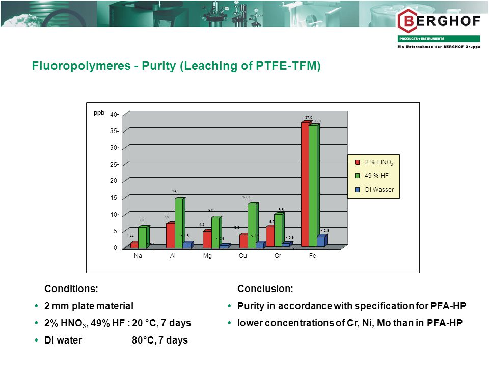 Fluoropolymeres - Purity (Leaching of PTFE-TFM) Conclusion:  Purity in accordance with specification for PFA-HP  lower concentrations of Cr, Ni, Mo than in PFA-HP Conditions:  2 mm plate material  2% HNO 3, 49% HF :20 °C, 7 days  DI water 80°C, 7 days