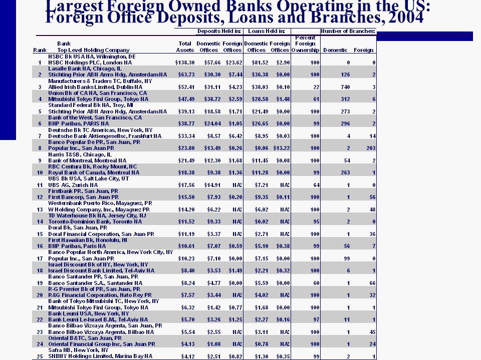 Largest Foreign Owned Banks Operating in the US: Foreign Office Deposits, Loans and Branches, 2004