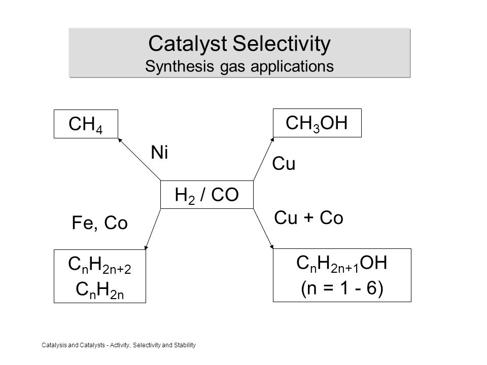 Catalysis and Catalysts - Activity, Selectivity and Stability Catalyst Selectivity Synthesis gas applications CH 4 CH 3 OH C n H 2n+2 C n H 2n C n H 2