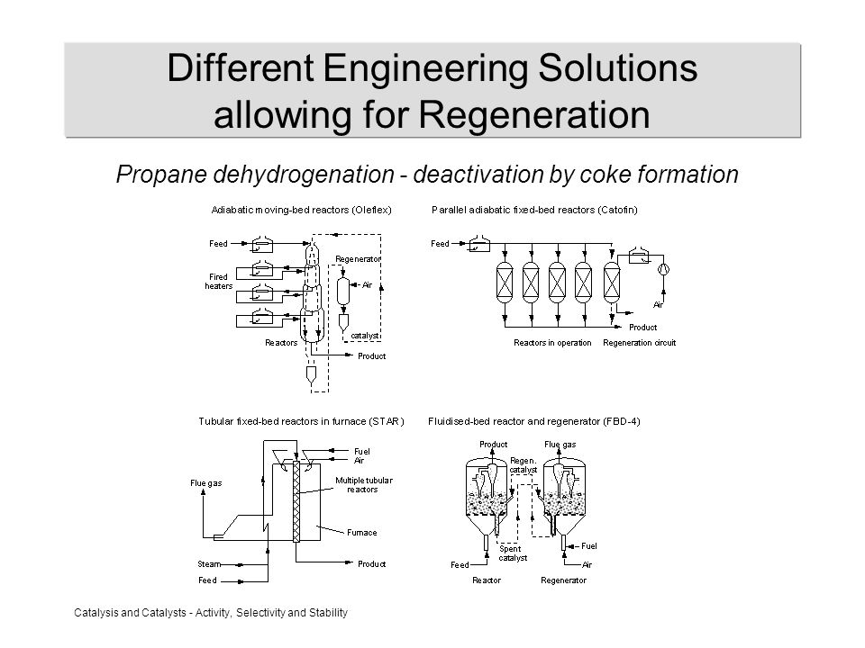 Catalysis and Catalysts - Activity, Selectivity and Stability Different Engineering Solutions allowing for Regeneration Propane dehydrogenation - deac