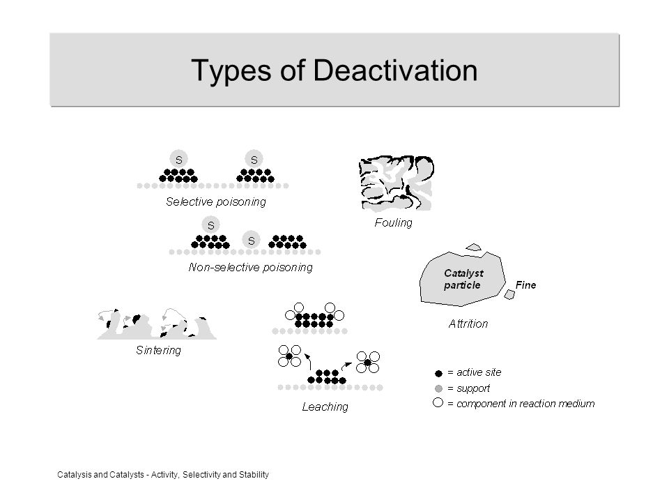 Catalysis and Catalysts - Activity, Selectivity and Stability Types of Deactivation