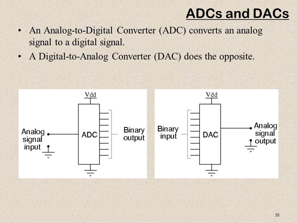 38 ADCs and DACs An Analog-to-Digital Converter (ADC) converts an analog signal to a digital signal. A Digital-to-Analog Converter (DAC) does the oppo