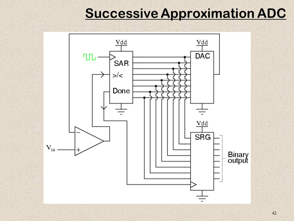 42 Successive Approximation ADC
