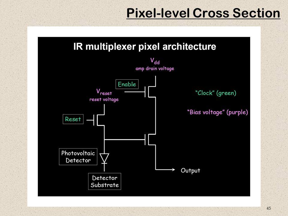 45 Pixel-level Cross Section