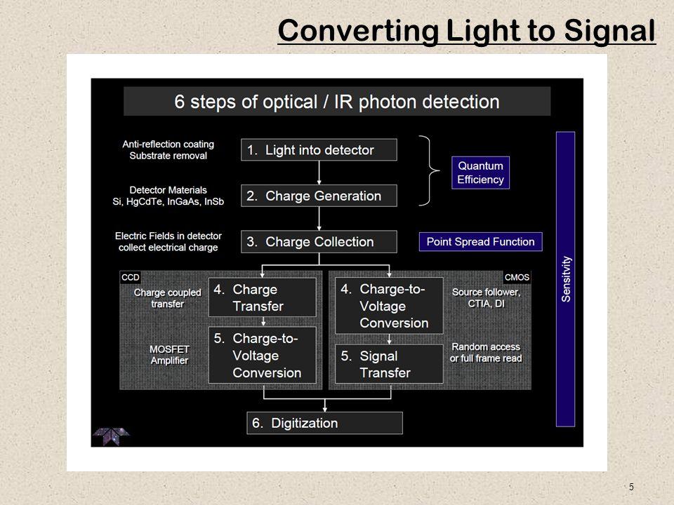 5 Converting Light to Signal