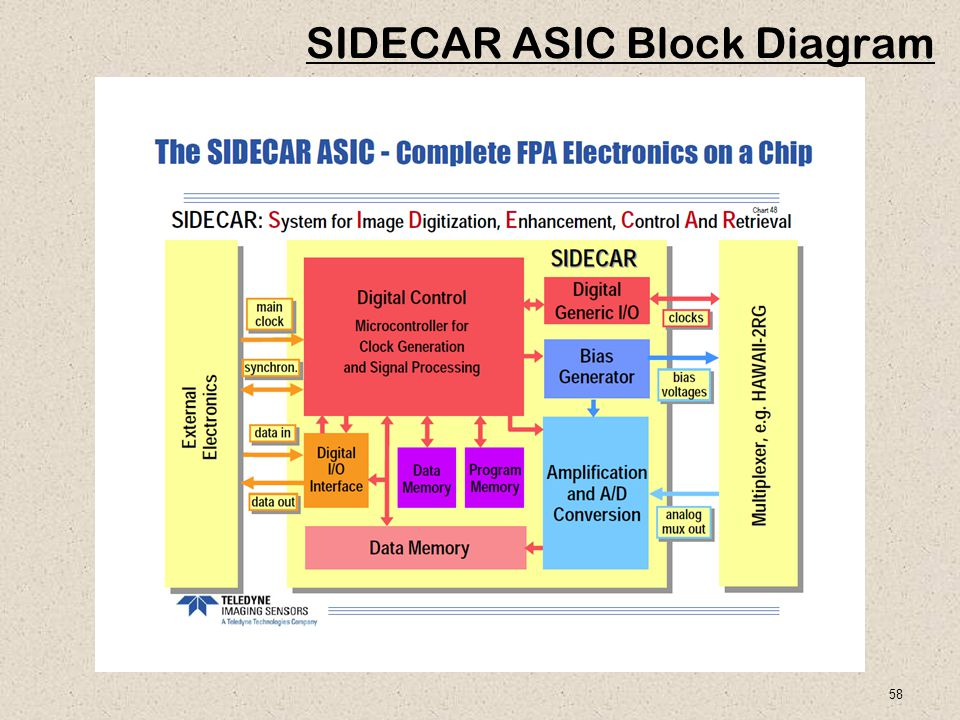 58 SIDECAR ASIC Block Diagram