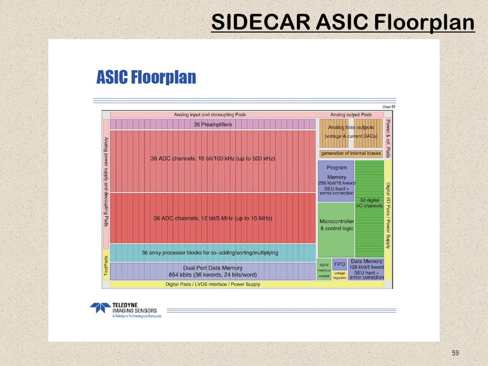 59 SIDECAR ASIC Floorplan