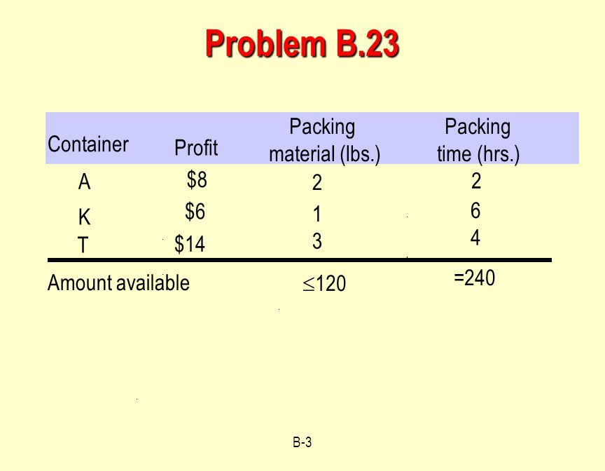 B-3 Problem B.23 Container Profit Packing material (lbs.) Packing time (hrs.) A $8 2 1 Amount available K T $6 $14 3 2 6 4  120 =240