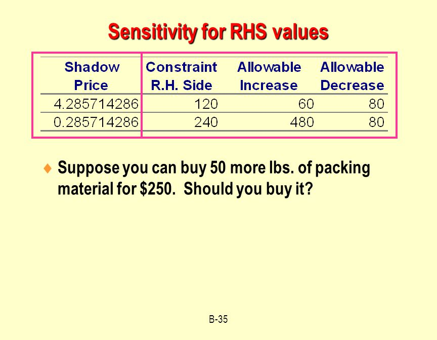 B-35 Sensitivity for RHS values  Suppose you can buy 50 more lbs.