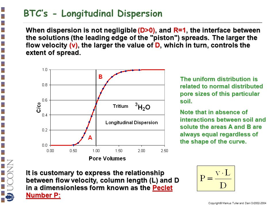 Copyright© Markus Tuller and Dani Or2002-2004 BTC's - Longitudinal Dispersion When dispersion is not negligible (D>0), and R=1, the interface between