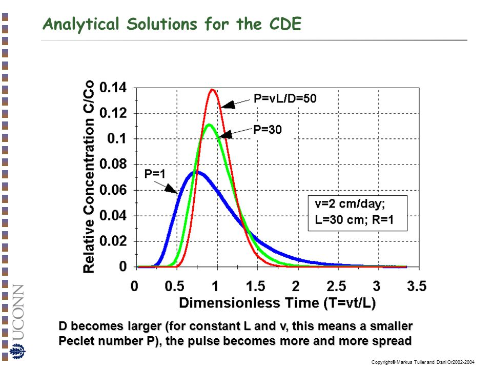 Copyright© Markus Tuller and Dani Or2002-2004 Analytical Solutions for the CDE D becomes larger (for constant L and v, this means a smaller Peclet num