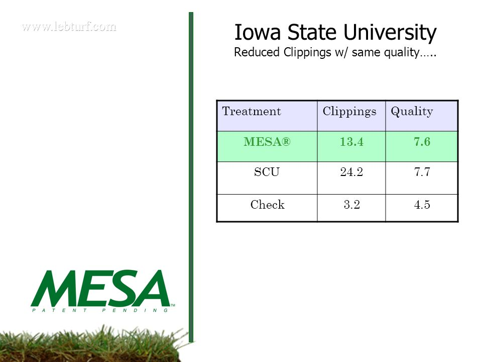 TreatmentClippingsQuality MESA®13.47.6 SCU24.27.7 Check3.24.5 Iowa State University Reduced Clippings w/ same quality…..