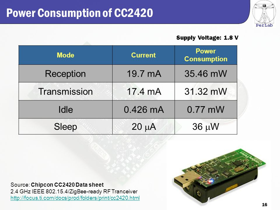 PerLab Power Consumption of CC2420 ModeCurrent Power Consumption Reception19.7 mA35.46 mW Transmission17.4 mA31.32 mW Idle0.426 mA0.77 mW Sleep 20  A36  W Source: Chipcon CC2420 Data sheet 2.4 GHz IEEE 802.15.4/ZigBee-ready RF Tranceiver http://focus.ti.com/docs/prod/folders/print/cc2420.html Supply Voltage: 1.8 V 16