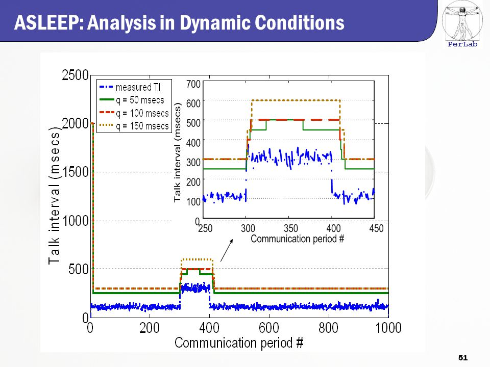 PerLab ASLEEP: Analysis in Dynamic Conditions 51