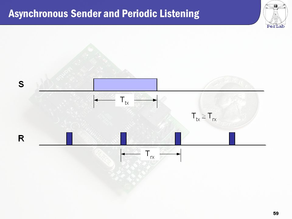 PerLab Asynchronous Sender and Periodic Listening 59