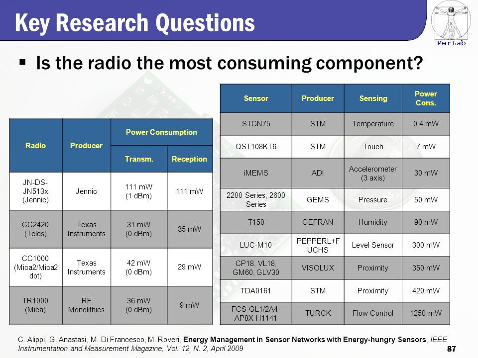 PerLab Key Research Questions  Is the radio the most consuming component.