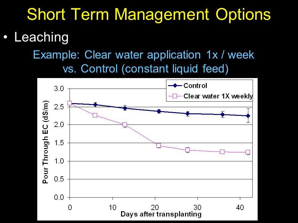 Short Term Management Options Leaching Example: Clear water application 1x / week vs. Control (constant liquid feed)