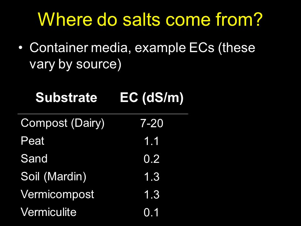 Where do salts come from? Container media, example ECs (these vary by source) SubstrateEC (dS/m) Compost (Dairy) 7-20 Peat 1.1 Sand 0.2 Soil (Mardin)