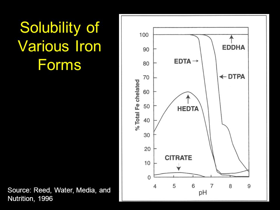 Solubility of Various Iron Forms Source: Reed, Water, Media, and Nutrition, 1996