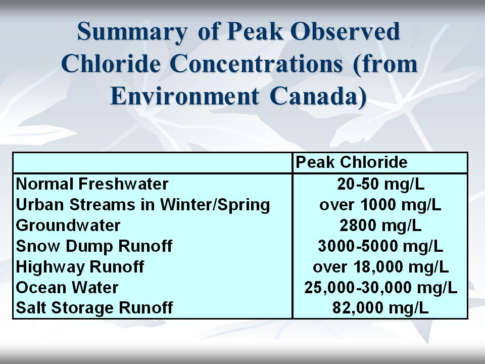 Summary of Peak Observed Chloride Concentrations (from Environment Canada)