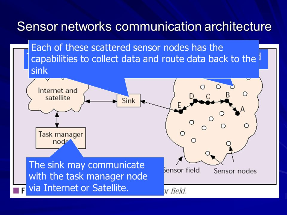 Data-link Layer Open research issues – –MAC for mobile sensor network – –Determination of lower bounds on the energy required for sensor network self-organization – –Error control coding schemes – –Power-saving modes of operation