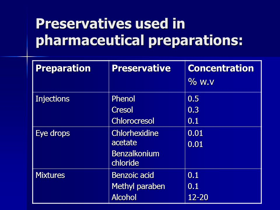 Preservatives used in pharmaceutical preparations: PreparationPreservativeConcentration % w.v InjectionsPhenolCresolChlorocresol0.50.30.1 Eye drops Ch