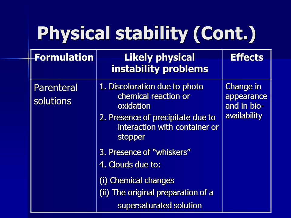 Physical stability (Cont.) Formulation Likely physical instability problems Effects Parenteral solutions 1. Discoloration due to photo chemical reacti