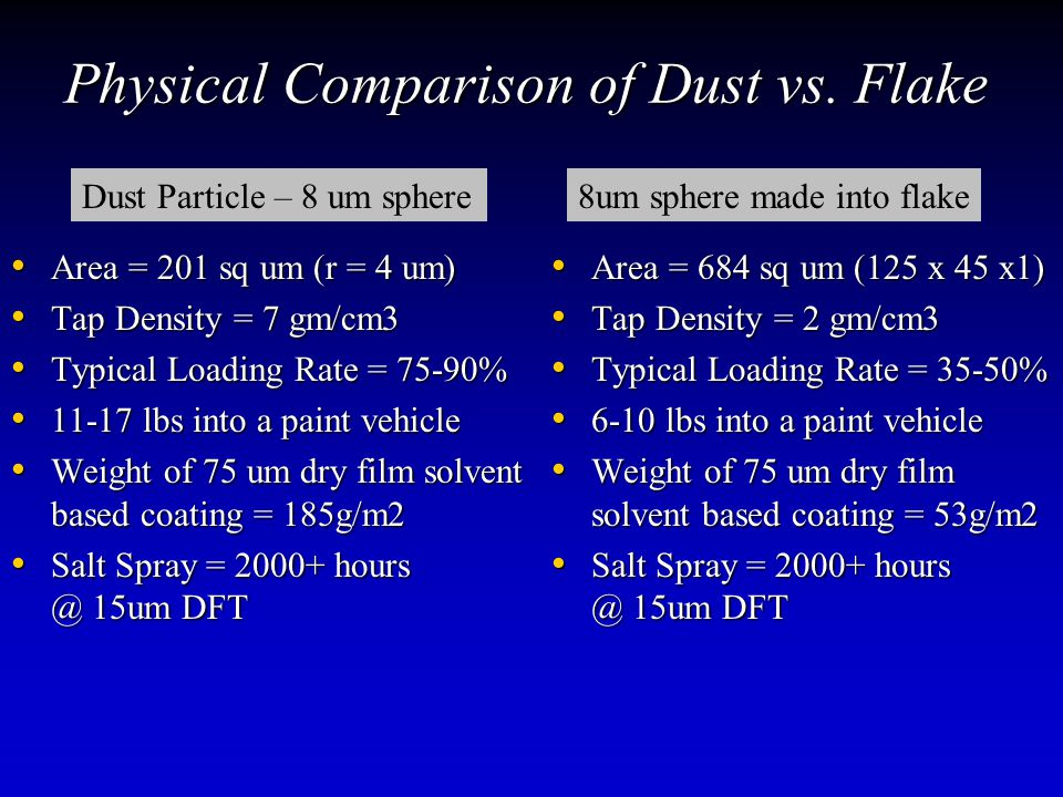 Physical Comparison of Dust vs.
