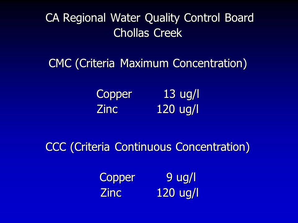 CA Regional Water Quality Control Board CA Regional Water Quality Control Board Chollas Creek CMC (Criteria Maximum Concentration) Copper 13 ug/l Zinc120 ug/l CCC (Criteria Continuous Concentration) Copper 9 ug/l Zinc120 ug/l Zinc120 ug/l