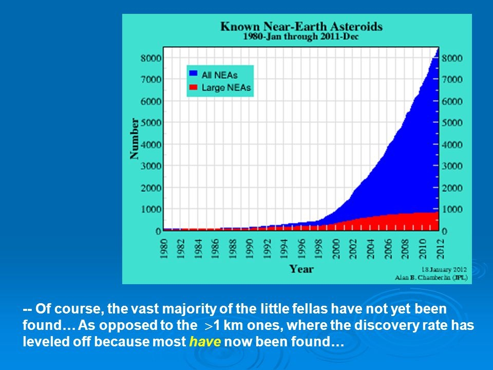 -- Of course, the vast majority of the little fellas have not yet been found… As opposed to the  1 km ones, where the discovery rate has leveled off because most have now been found…