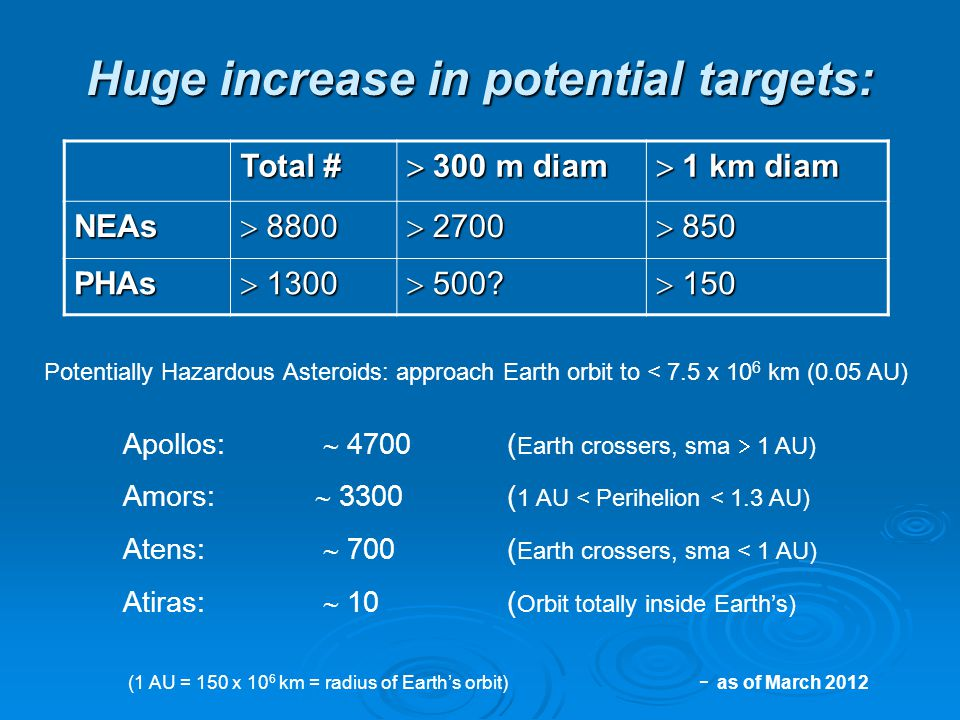 Huge increase in potential targets: Total #  300 m diam  1 km diam NEAs  8800  2700  850 PHAs  1300  500.