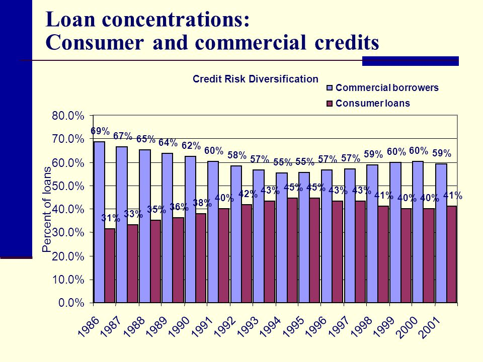 Loan concentrations: Consumer and commercial credits Credit Risk Diversification 69% 67% 65% 64% 62% 60% 58% 57% 55% 57% 59% 60% 59% 31% 33% 35% 36% 38% 40% 42% 43% 45% 43% 41% 40% 41% 0.0% 10.0% 20.0% 30.0% 40.0% 50.0% 60.0% 70.0% 80.0% 1986198719881989199019911992199319941995199619971998199920002001 Commercial borrowers Consumer loans Percent of loans