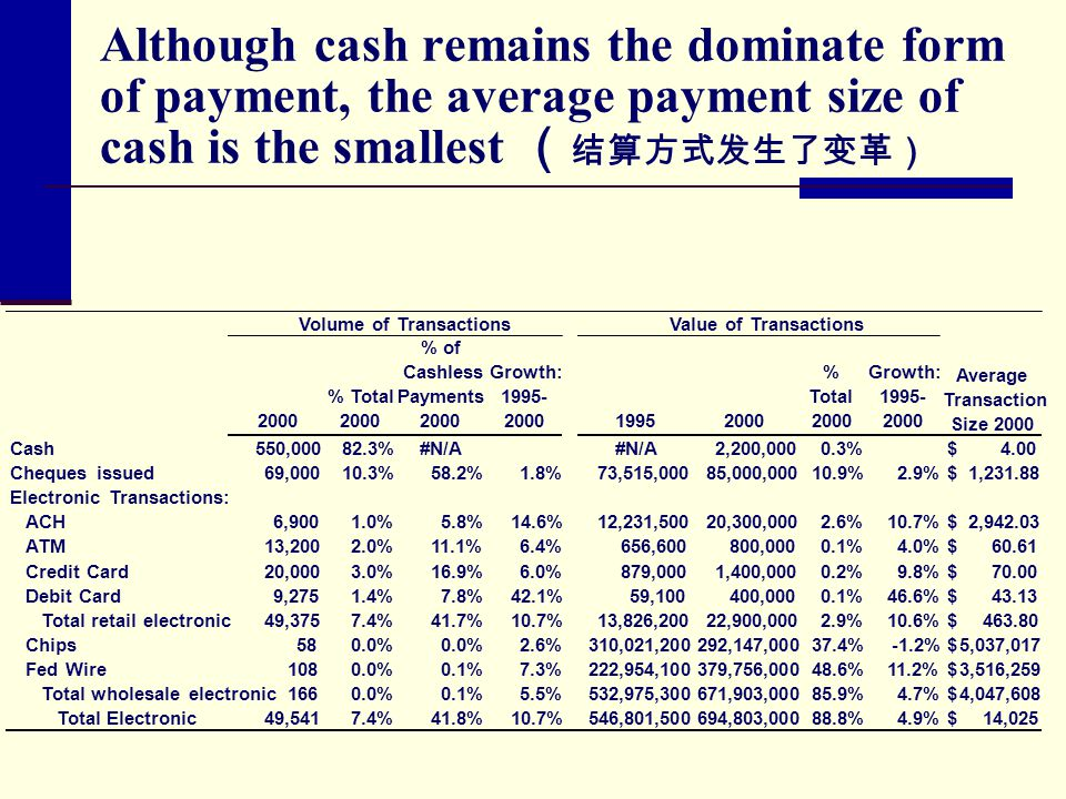 Although cash remains the dominate form of payment, the average payment size of cash is the smallest ( 结算方式发生了变革) 2000 % Total 2000 % of Cashless Payments 2000 Growth: 1995- 200019952000 % Total 2000 Growth: 1995- 2000 Cash550,000 82.3%#N/A 2,200,000 0.3%4.00$ Cheques issued69,000 10.3%58.2%1.8%73,515,000 85,000,000 10.9%2.9%1,231.88$ Electronic Transactions: ACH6,900 1.0%5.8%14.6%12,231,500 20,300,000 2.6%10.7%2,942.03$ ATM13,200 2.0%11.1%6.4%656,600 800,000 0.1%4.0%60.61$ Credit Card20,000 3.0%16.9%6.0%879,000 1,400,000 0.2%9.8%70.00$ Debit Card9,275 1.4%7.8%42.1%59,100 400,000 0.1%46.6%43.13$ Total retail electronic49,375 7.4%41.7%10.7%13,826,200 22,900,000 2.9%10.6%463.80$ Chips58 0.0% 2.6%310,021,200 292,147,000 37.4%-1.2%5,037,017$ Fed Wire108 0.0%0.1%7.3%222,954,100 379,756,000 48.6%11.2%3,516,259$ Total wholesale electronic166 0.0%0.1%5.5%532,975,300 671,903,000 85.9%4.7%4,047,608$ Total Electronic49,541 7.4%41.8%10.7%546,801,500 694,803,000 88.8%4.9%14,025$ Volume of TransactionsValue of Transactions Average Transaction Size 2000