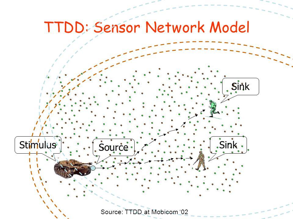 TTDD: Sensor Network Model Source Stimulus Sink Source: TTDD at Mobicom '02