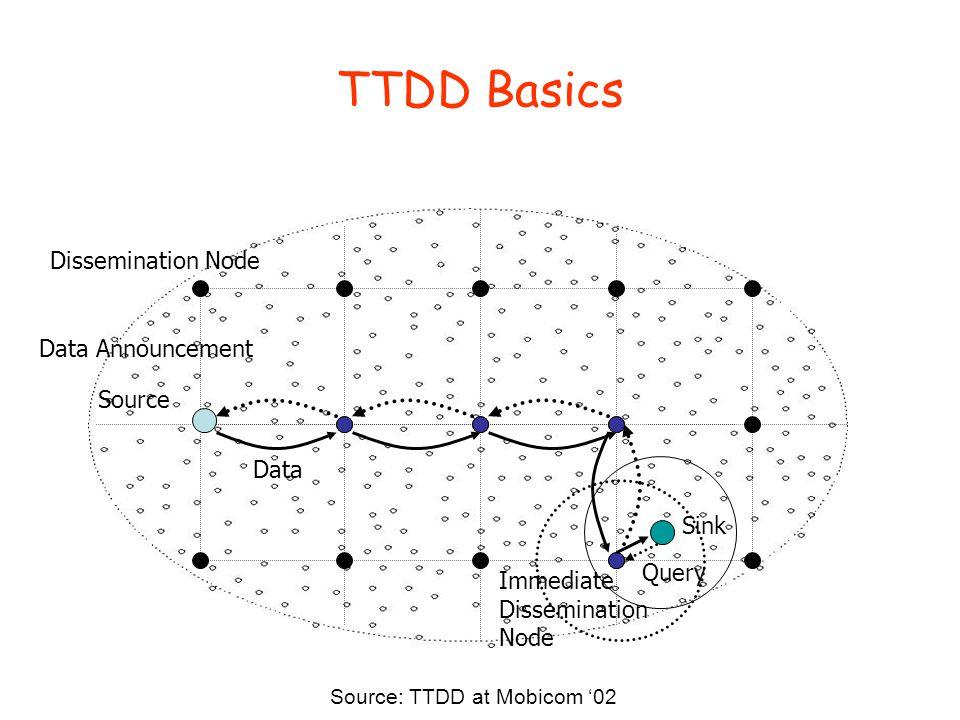 TTDD Basics Source Dissemination Node Sink Data Announcement Query Data Immediate Dissemination Node Source: TTDD at Mobicom '02