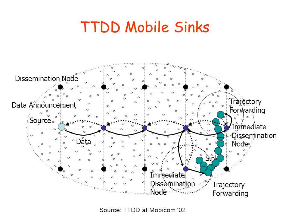 TTDD Mobile Sinks Source Dissemination Node Sink Data Announcement Data Immediate Dissemination Node Immediate Dissemination Node Trajectory Forwarding Trajectory Forwarding Source: TTDD at Mobicom '02