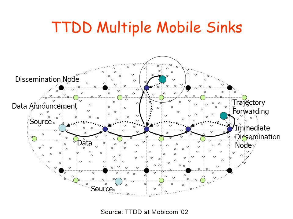TTDD Multiple Mobile Sinks Source Dissemination Node Data Announcement Data Immediate Dissemination Node Trajectory Forwarding Source Source: TTDD at Mobicom '02