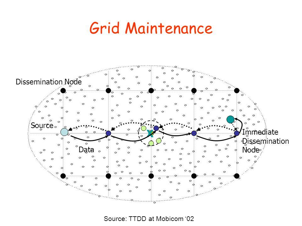 Grid Maintenance Source Dissemination Node Data Immediate Dissemination Node X Source: TTDD at Mobicom '02