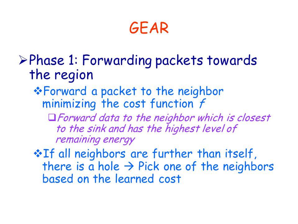 GEAR  Phase 1: Forwarding packets towards the region  Forward a packet to the neighbor minimizing the cost function f  Forward data to the neighbor