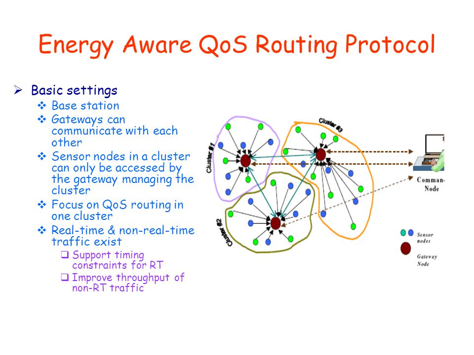 Energy Aware QoS Routing Protocol  Basic settings  Base station  Gateways can communicate with each other  Sensor nodes in a cluster can only be accessed by the gateway managing the cluster  Focus on QoS routing in one cluster  Real-time & non-real-time traffic exist  Support timing constraints for RT  Improve throughput of non-RT traffic