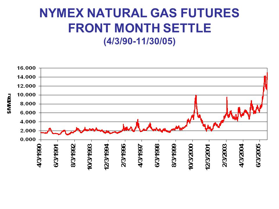 NYMEX NATURAL GAS FUTURES FRONT MONTH SETTLE (4/3/90-11/30/05)